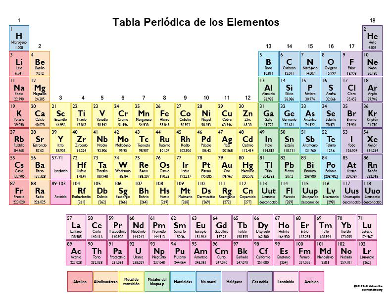 nuevos elementos en la tabla peridica para el nuevo ao - Tabla Periodica De Los Elementos Atomos
